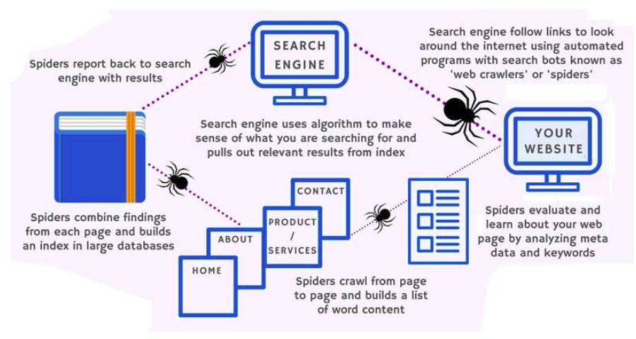 diagram Cara Kerja Search Engine