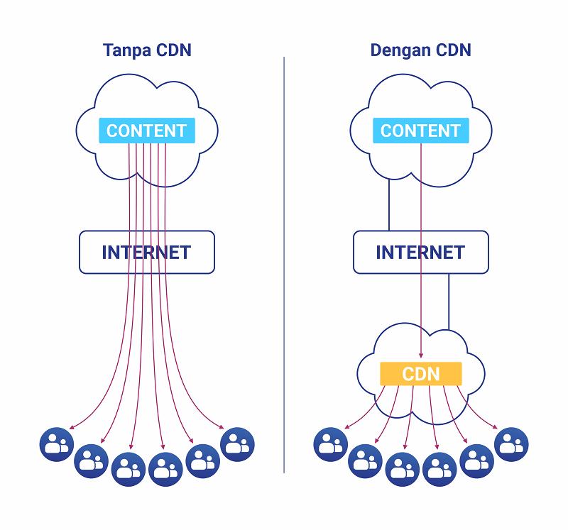 illustrasi cara keja CDN